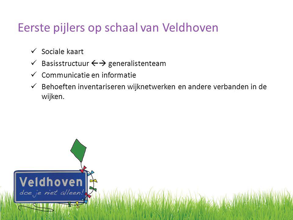 Eerste pijlers op schaal van Veldhoven Sociale kaart Basisstructuur  generalistenteam Communicatie en informatie Behoeften inventariseren wijknetwer