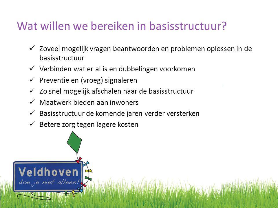 Wat willen we bereiken in basisstructuur? Zoveel mogelijk vragen beantwoorden en problemen oplossen in de basisstructuur Verbinden wat er al is en dub