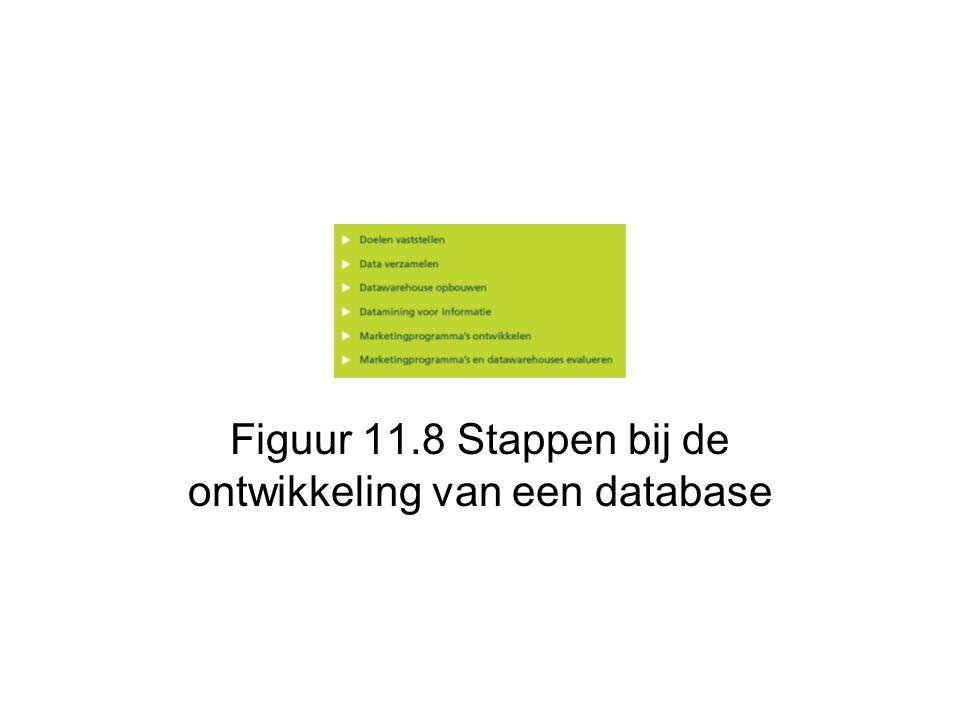 Figuur 11.8 Stappen bij de ontwikkeling van een database