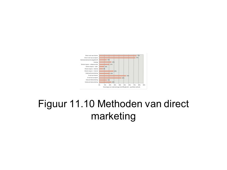 Figuur 11.10 Methoden van direct marketing