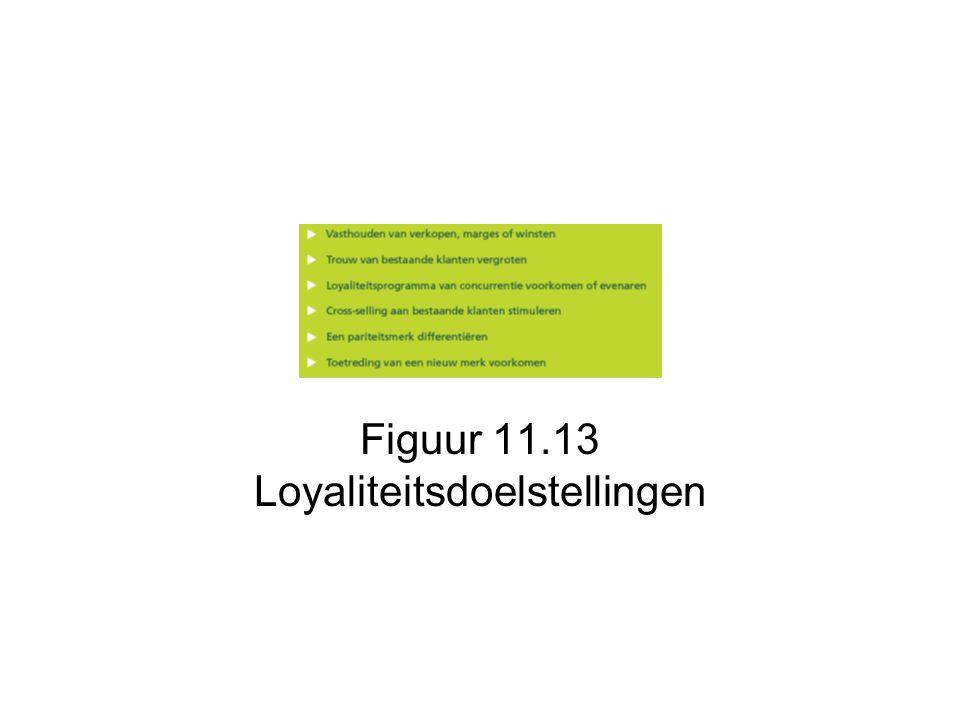 Figuur 11.13 Loyaliteitsdoelstellingen