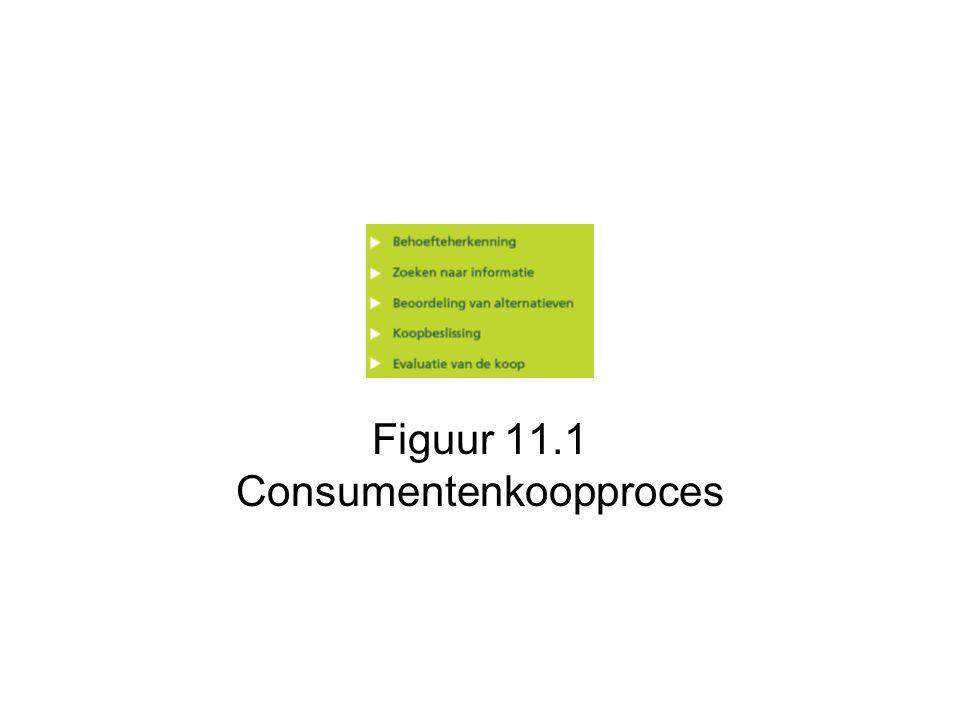 Figuur 11.1 Consumentenkoopproces