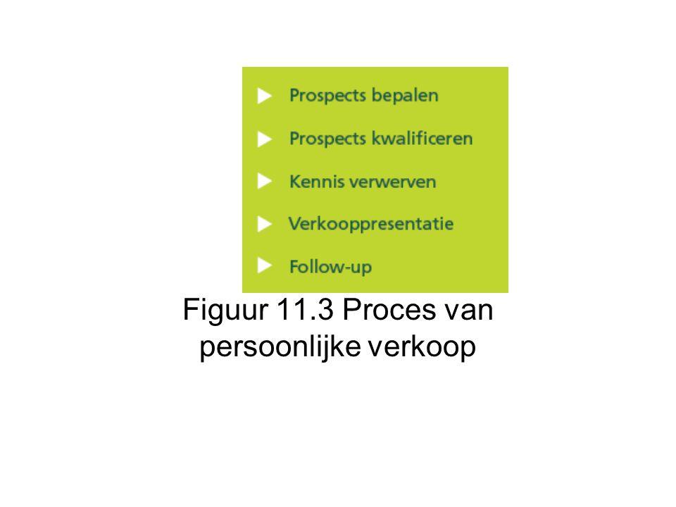 Figuur 11.3 Proces van persoonlijke verkoop