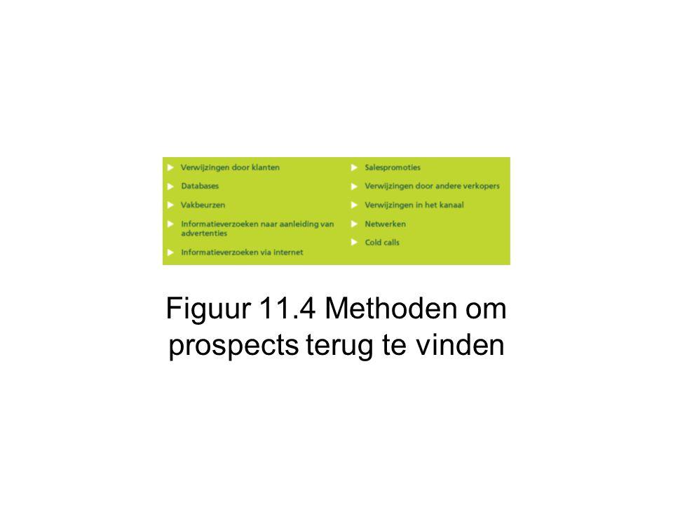 Figuur 11.4 Methoden om prospects terug te vinden
