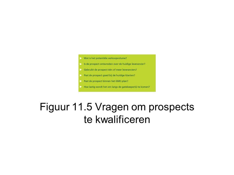Figuur 11.5 Vragen om prospects te kwalificeren