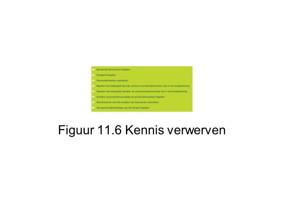Figuur 11.6 Kennis verwerven