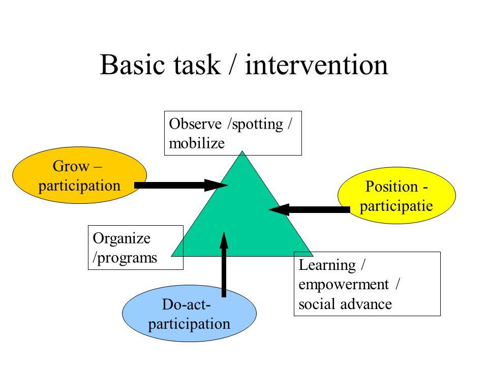 Participation Position- participatie = situation client-group Do-act- participatie = community act Grow- participation = social advance