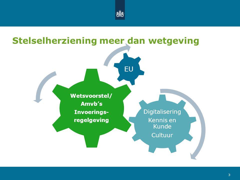 Stelselherziening meer dan wetgeving Digitalisering Kennis en Kunde Cultuur Wetsvoorstel/ Amvb's Invoerings- regelgeving EU 3