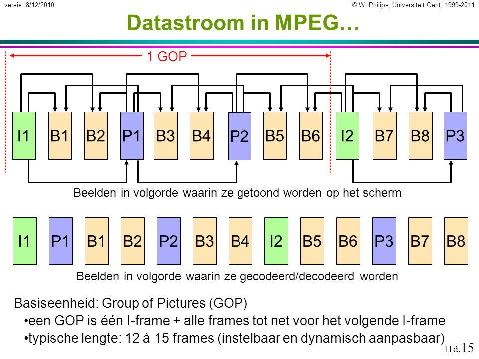 © W. Philips, Universiteit Gent, 1999-2011versie: 8/12/2010 11d. 15 Datastroom in MPEG… I1I2 Beelden in volgorde waarin ze getoond worden op het scher