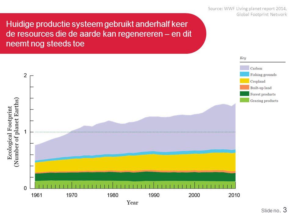 Slide no. 3 Huidige productie systeem gebruikt anderhalf keer de resources die de aarde kan regenereren – en dit neemt nog steeds toe Source: WWF Livi