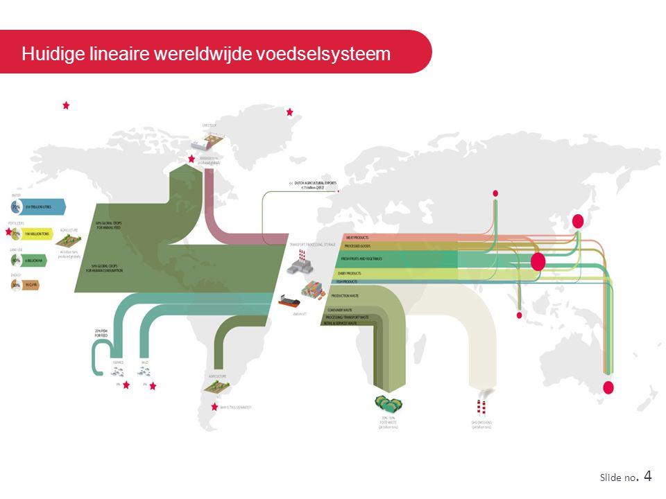 Huidige lineaire wereldwijde voedselsysteem Slide no. 4