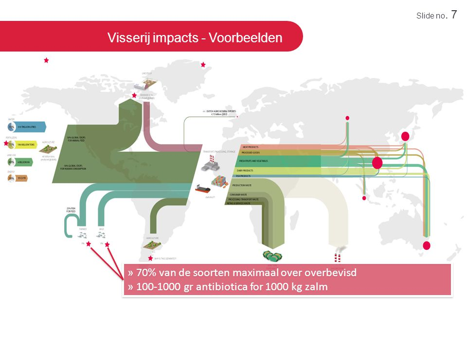 Visserij impacts - Voorbeelden » 70% van de soorten maximaal over overbevisd » 100-1000 gr antibiotica for 1000 kg zalm » 70% van de soorten maximaal over overbevisd » 100-1000 gr antibiotica for 1000 kg zalm Slide no.