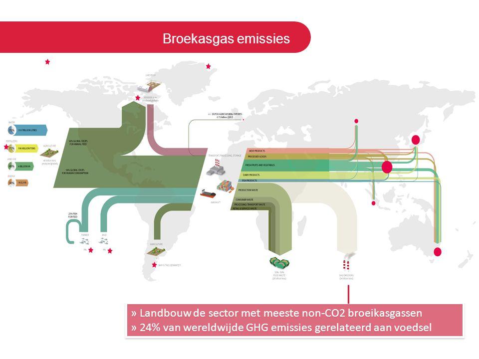 Broekasgas emissies » Landbouw de sector met meeste non-CO2 broeikasgassen » 24% van wereldwijde GHG emissies gerelateerd aan voedsel » Landbouw de se