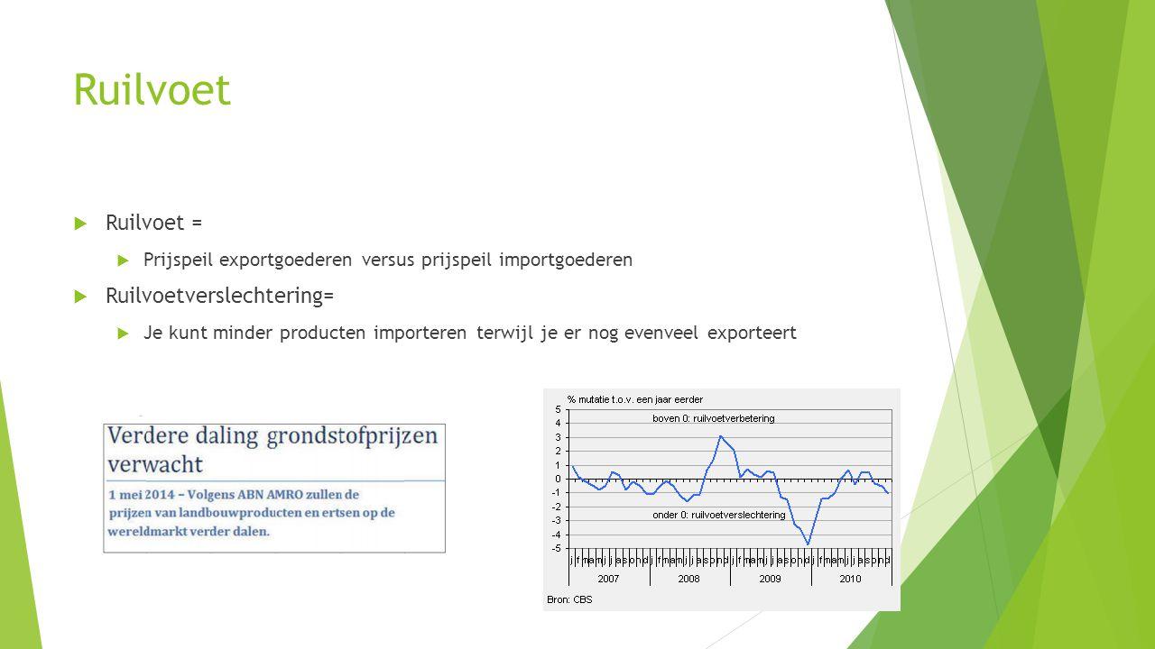 Ruilvoet  Ruilvoet =  Prijspeil exportgoederen versus prijspeil importgoederen  Ruilvoetverslechtering=  Je kunt minder producten importeren terwi
