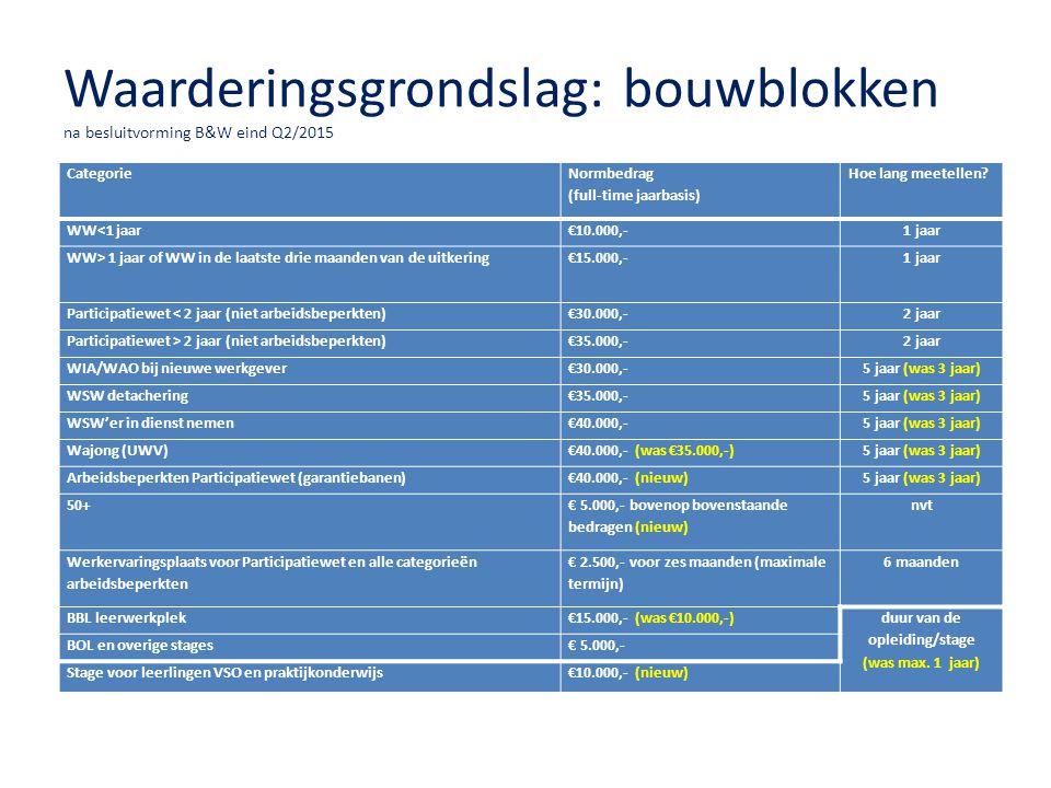 Waarderingsgrondslag: bouwblokken na besluitvorming B&W eind Q2/2015 Categorie Normbedrag (full-time jaarbasis) Hoe lang meetellen? WW<1 jaar€10.000,-