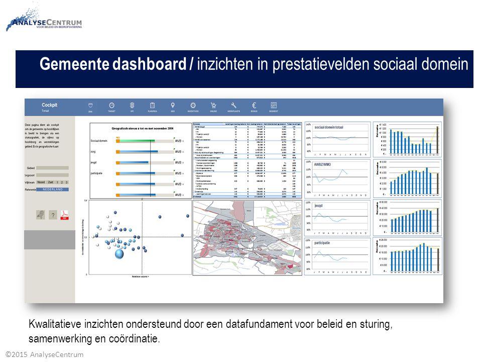 ©2015 AnalyseCentrum Gemeente dashboard / inzichten in prestatievelden sociaal domein Kwalitatieve inzichten ondersteund door een datafundament voor b