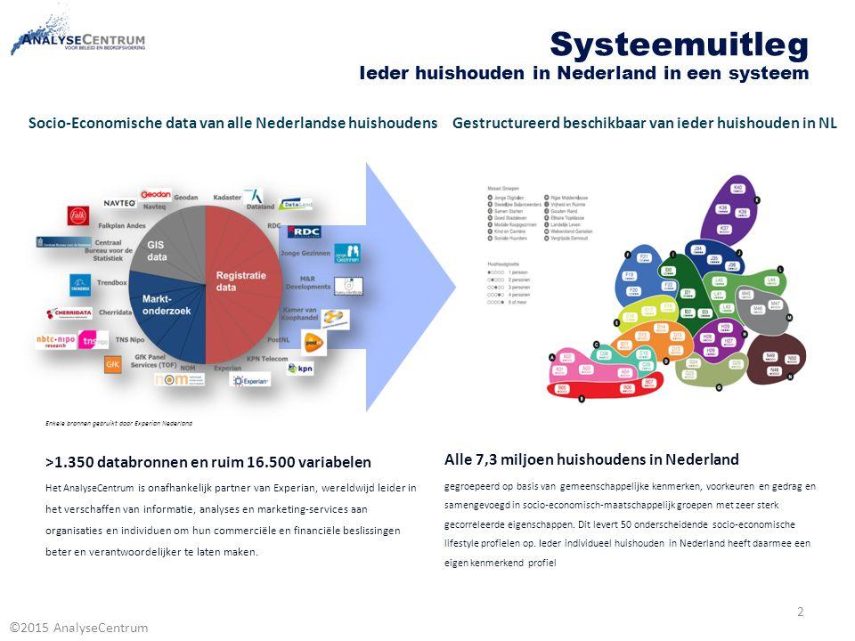 ©2015 AnalyseCentrum Alle 7,3 miljoen huishoudens in Nederland gegroepeerd op basis van gemeenschappelijke kenmerken, voorkeuren en gedrag en samengev