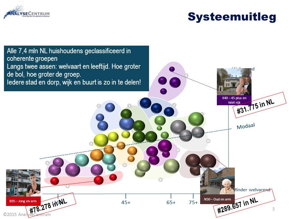 ©2015 AnalyseCentrum 3 Alle 7,4 mln NL huishoudens geclassificeerd in coherente groepen Langs twee assen: welvaart en leeftijd. Hoe groter de bol, hoe