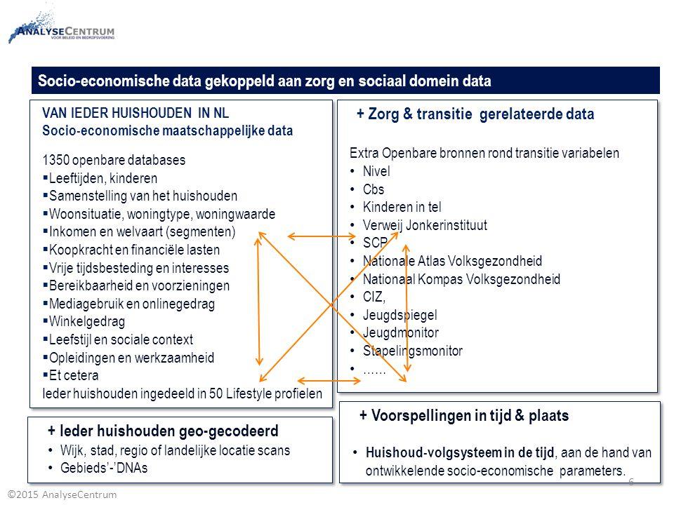 ©2015 AnalyseCentrum VAN IEDER HUISHOUDEN IN NL Socio-economische maatschappelijke data 1350 openbare databases  Leeftijden, kinderen  Samenstelling
