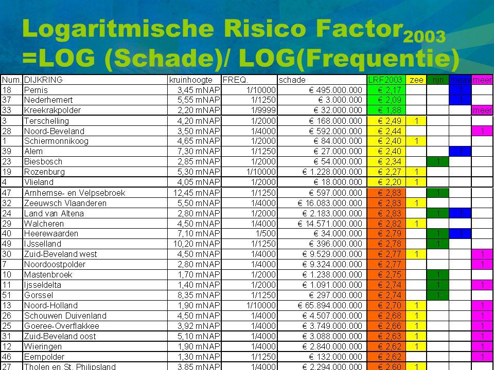 Logaritmische Risico Factor 2003 =LOG (Schade)/ LOG(Frequentie)