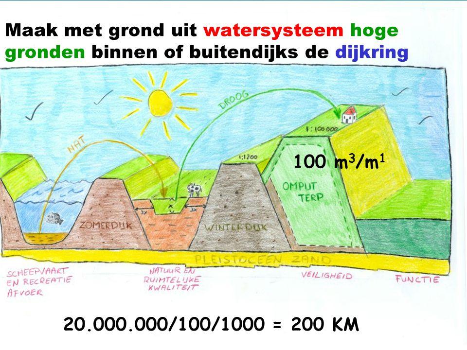 100 m 3 /m 1 20.000.000/100/1000 = 200 KM Maak met grond uit watersysteem hoge gronden binnen of buitendijks de dijkring