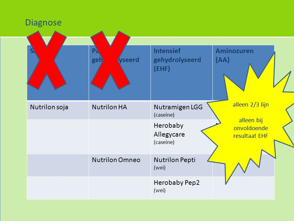 SojaPartieel gehydrolyseerd Intensief gehydrolyseerd (EHF) Aminozuren (AA) Nutrilon sojaNutrilon HANutramigen LGG (caseine) Nutramigen AA Herobaby All