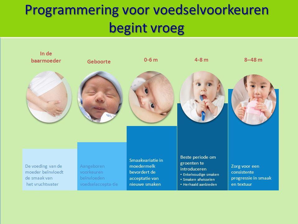 Programmering voor voedselvoorkeuren begint vroeg In de baarmoeder Geboorte 0-6 m4-8 m8–48 m De voeding van de moeder beïnvloedt de smaak van het vruc