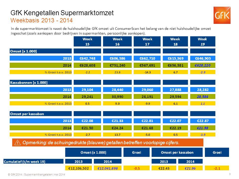 3 © GfK 2014 | Supermarktkengetallen | mei 2014 GfK Kengetallen Supermarktomzet Weekbasis 2013 - 2014 In de supermarktomzet is naast de huishoudelijke GfK omzet uit ConsumerScan het belang van de niet huishoudelijke omzet ingeschat (zoals aankopen door bedrijven in supermarkten, persoonlijke aankopen).