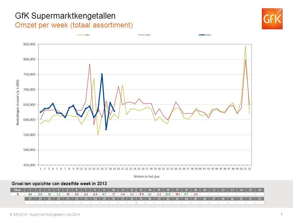 6 © GfK 2014 | Supermarktkengetallen | mei 2014 Groei ten opzichte van dezelfde week in 2013 GfK Supermarktkengetallen Omzet per week (totaal assortim