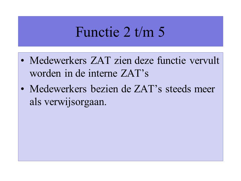 Functie 2 t/m 5 Medewerkers ZAT zien deze functie vervult worden in de interne ZAT's Medewerkers bezien de ZAT's steeds meer als verwijsorgaan.