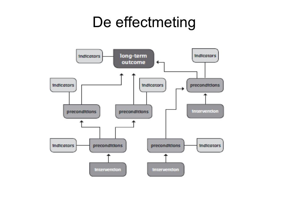 De effectmeting
