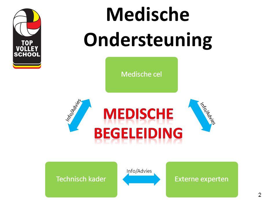 2 Medische celExterne expertenTechnisch kader Medische Ondersteuning Info/Advies
