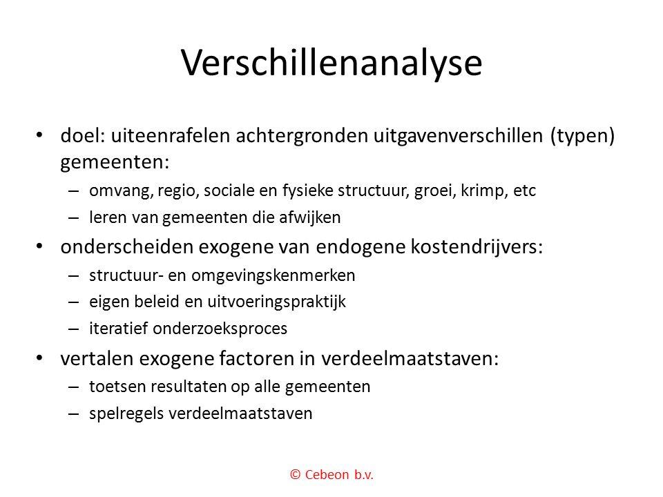 Verschillenanalyse © Cebeon b.v.
