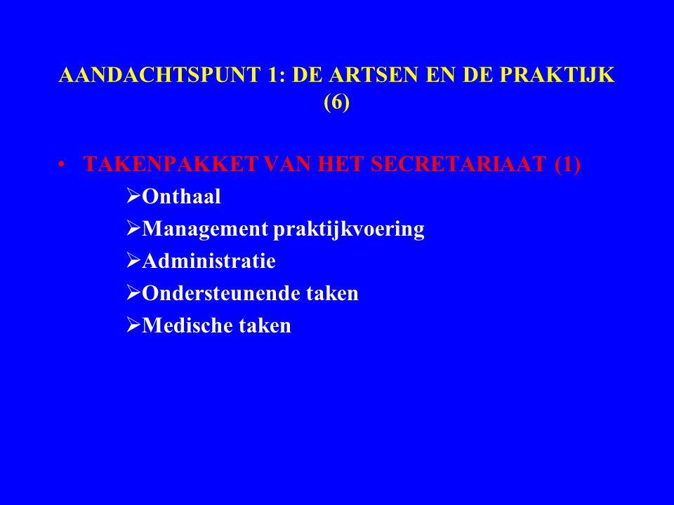 AANDACHTSPUNT 1: DE ARTSEN EN DE PRAKTIJK (6) TAKENPAKKET VAN HET SECRETARIAAT (1)  Onthaal  Management praktijkvoering  Administratie  Ondersteunende taken  Medische taken