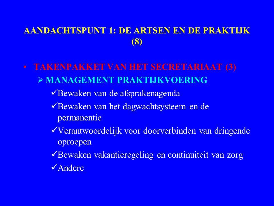 AANDACHTSPUNT 1: DE ARTSEN EN DE PRAKTIJK (8) TAKENPAKKET VAN HET SECRETARIAAT (3)  MANAGEMENT PRAKTIJKVOERING Bewaken van de afsprakenagenda Bewaken van het dagwachtsysteem en de permanentie Verantwoordelijk voor doorverbinden van dringende oproepen Bewaken vakantieregeling en continuiteit van zorg Andere