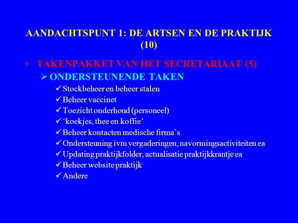 AANDACHTSPUNT 1: DE ARTSEN EN DE PRAKTIJK (10) TAKENPAKKET VAN HET SECRETARIAAT (5)  ONDERSTEUNENDE TAKEN Stockbeheer en beheer stalen Beheer vaccinet Toezicht onderhoud (personeel) 'koekjes, thee en koffie' Beheer kontacten medische firma's Ondersteuning ivm vergaderingen, navormingsactiviteiten ea Updating praktijkfolder, actualisatie praktijkkrantje ea Beheer website praktijk Andere