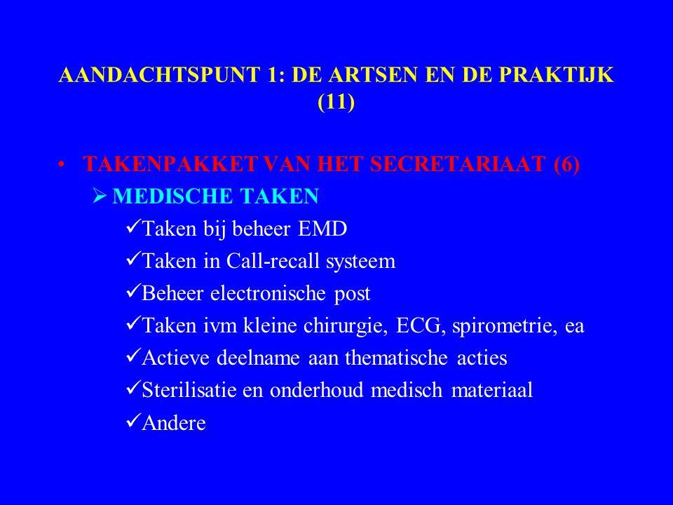 AANDACHTSPUNT 1: DE ARTSEN EN DE PRAKTIJK (11) TAKENPAKKET VAN HET SECRETARIAAT (6)  MEDISCHE TAKEN Taken bij beheer EMD Taken in Call-recall systeem Beheer electronische post Taken ivm kleine chirurgie, ECG, spirometrie, ea Actieve deelname aan thematische acties Sterilisatie en onderhoud medisch materiaal Andere