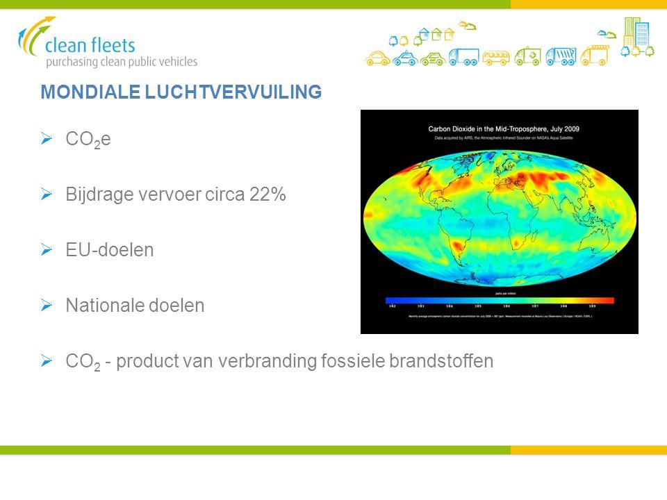 MONDIALE LUCHTVERVUILING  CO 2 e  Bijdrage vervoer circa 22%  EU-doelen  Nationale doelen  CO 2 - product van verbranding fossiele brandstoffen