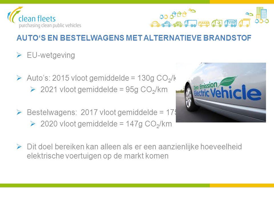 AUTO'S EN BESTELWAGENS MET ALTERNATIEVE BRANDSTOF  EU-wetgeving  Auto's: 2015 vloot gemiddelde = 130g CO 2 /km  2021 vloot gemiddelde = 95g CO 2 /k