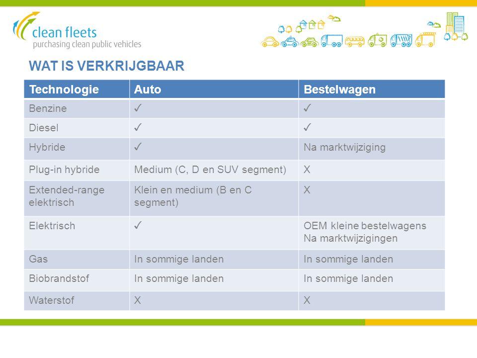 WAT IS VERKRIJGBAAR TechnologieAutoBestelwagen Benzine ✓✓ Diesel ✓✓ Hybride ✓ Na marktwijziging Plug-in hybrideMedium (C, D en SUV segment)X Extended-