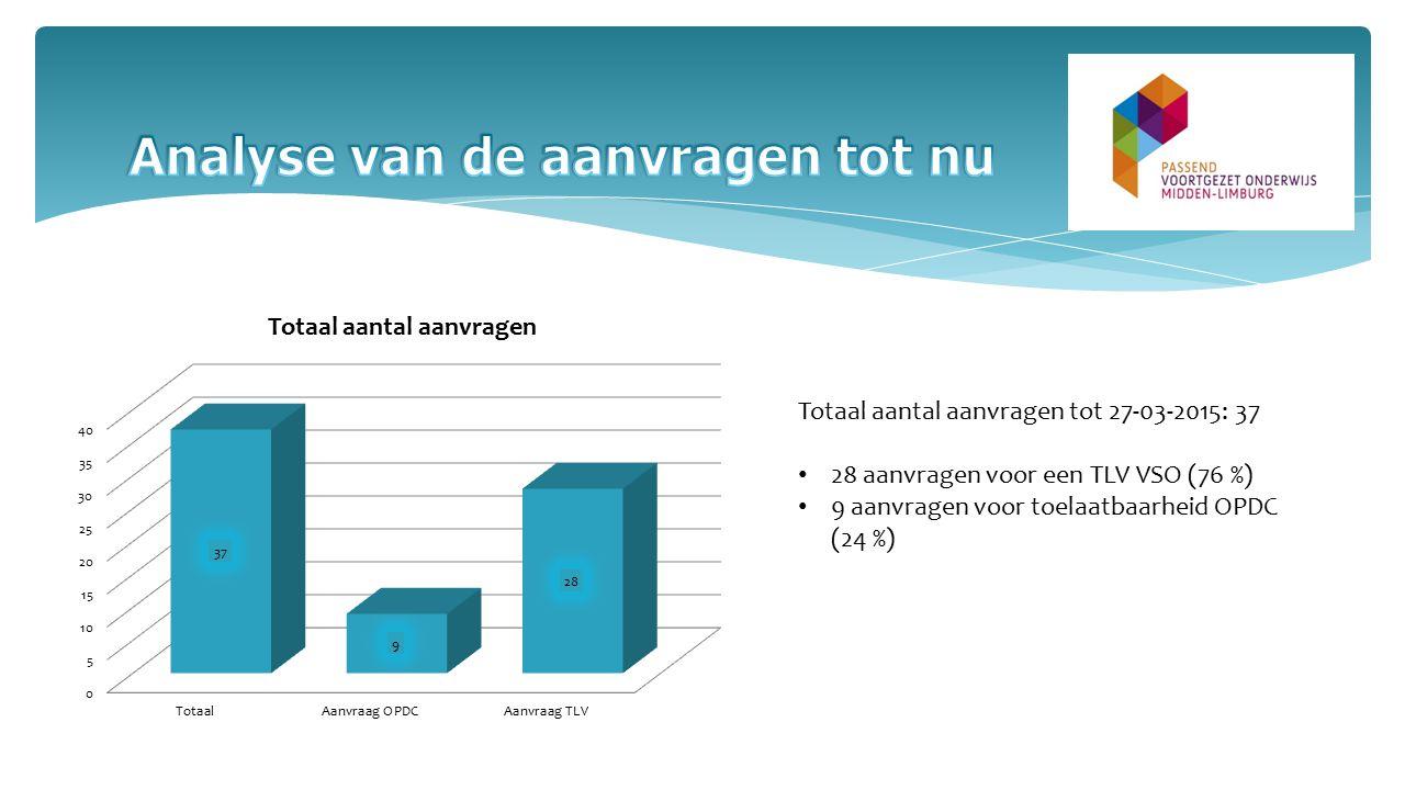 Totaal aantal aanvragen tot 27-03-2015: 37 28 aanvragen voor een TLV VSO (76 %) 9 aanvragen voor toelaatbaarheid OPDC (24 %)