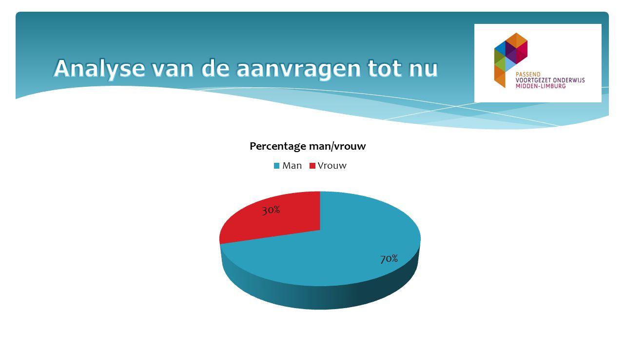 Van het totaal aantal aanvragen (37) werd: 57 % ingediend door het VSO (21) 32 % door het VO (12) 5 % door het Praktijkonderwijs (2) 3 % door het SO (1) en 3 % door het SBO (1)