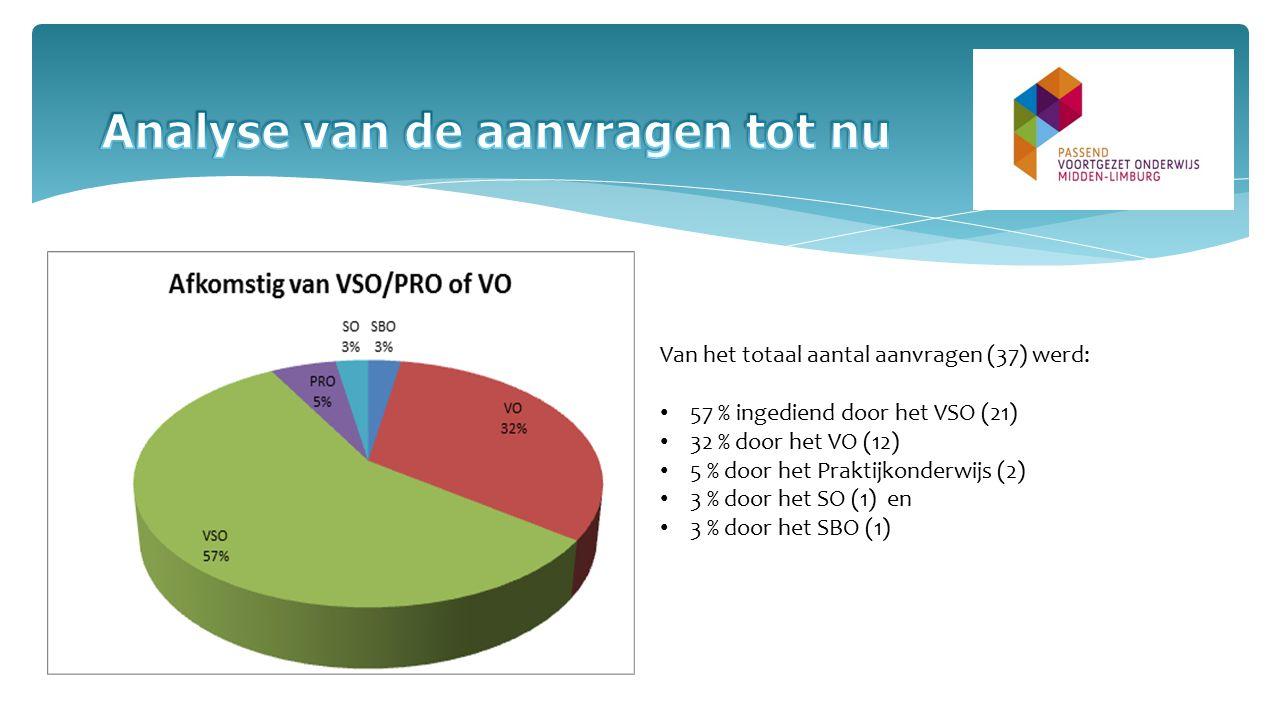 Van het totaal aantal aanvragen (37) werd: 57 % ingediend door het VSO (21) 32 % door het VO (12) 5 % door het Praktijkonderwijs (2) 3 % door het SO (