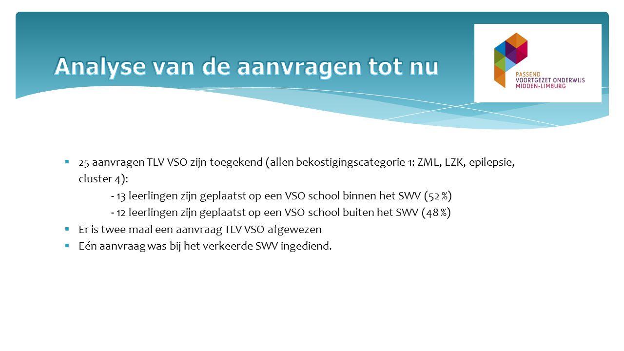  25 aanvragen TLV VSO zijn toegekend (allen bekostigingscategorie 1: ZML, LZK, epilepsie, cluster 4): - 13 leerlingen zijn geplaatst op een VSO schoo