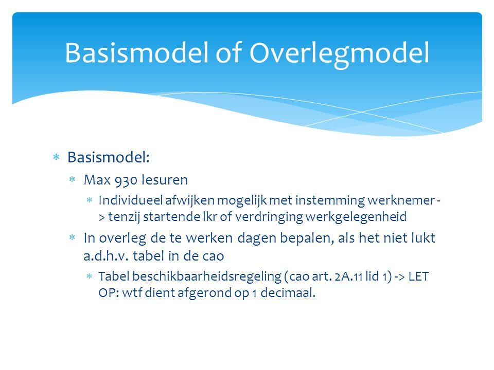  Basismodel:  Max 930 lesuren  Individueel afwijken mogelijk met instemming werknemer - > tenzij startende lkr of verdringing werkgelegenheid  In