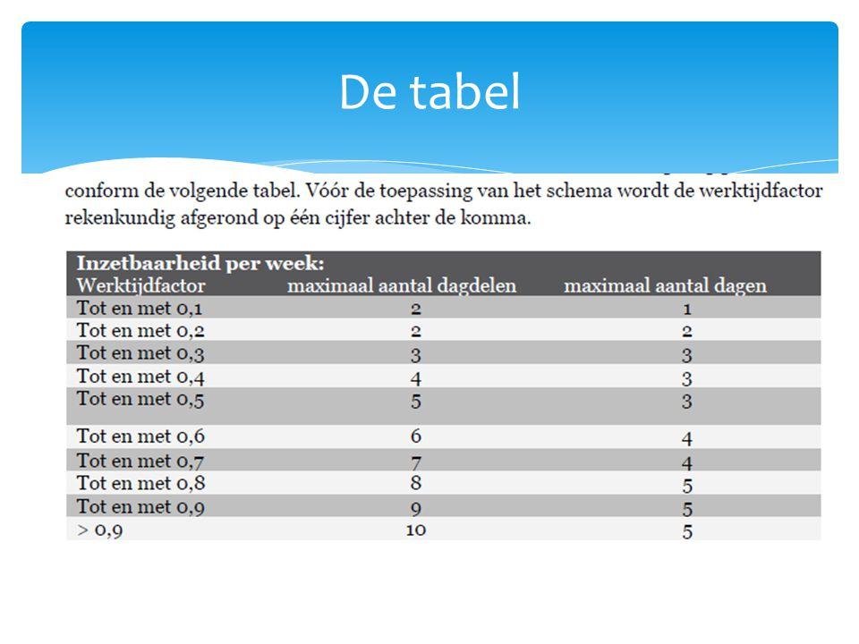 De tabel
