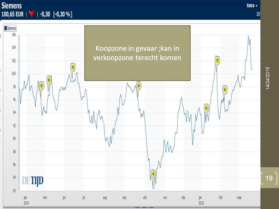 14/04/2015 19 Koopzone in gevaar ;kan in verkoopzone terecht komen