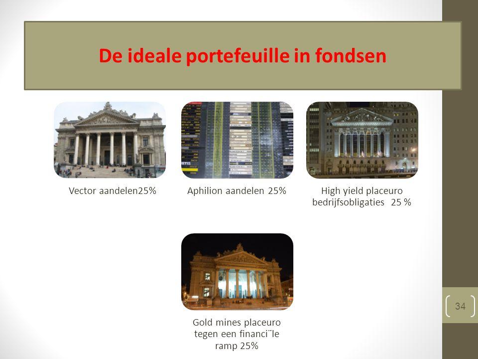 14/04/2015 34 De ideale portefeuille in fondsen