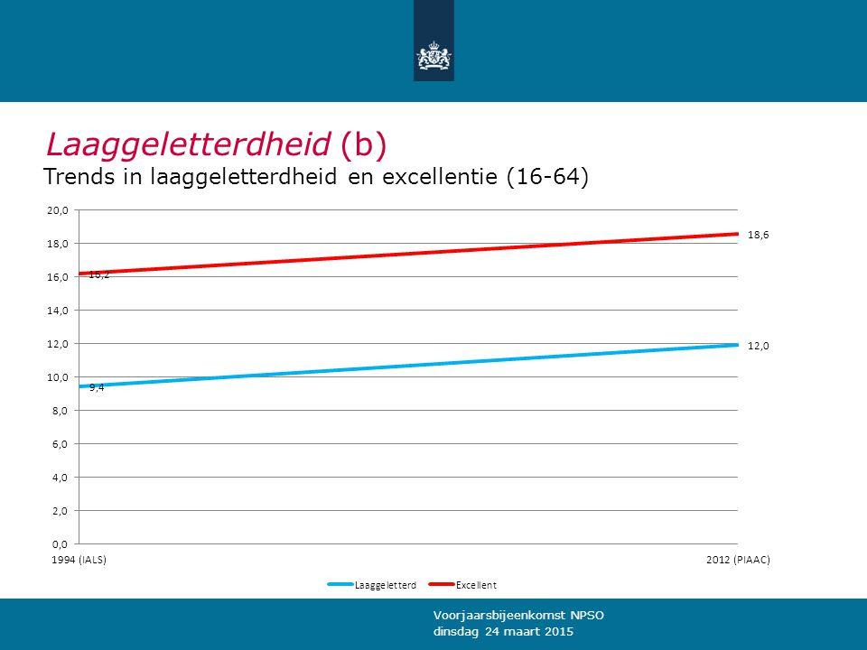 Laaggeletterdheid (b) Trends in laaggeletterdheid en excellentie (16-64) dinsdag 24 maart 2015 Voorjaarsbijeenkomst NPSO
