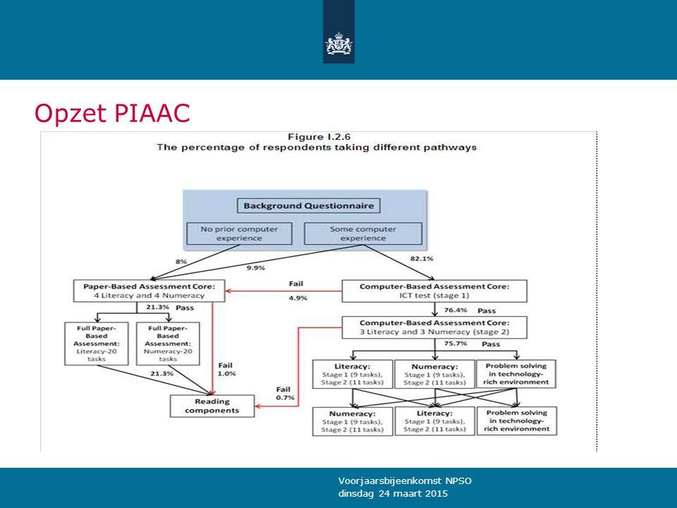 Opzet PIAAC dinsdag 24 maart 2015 Voorjaarsbijeenkomst NPSO